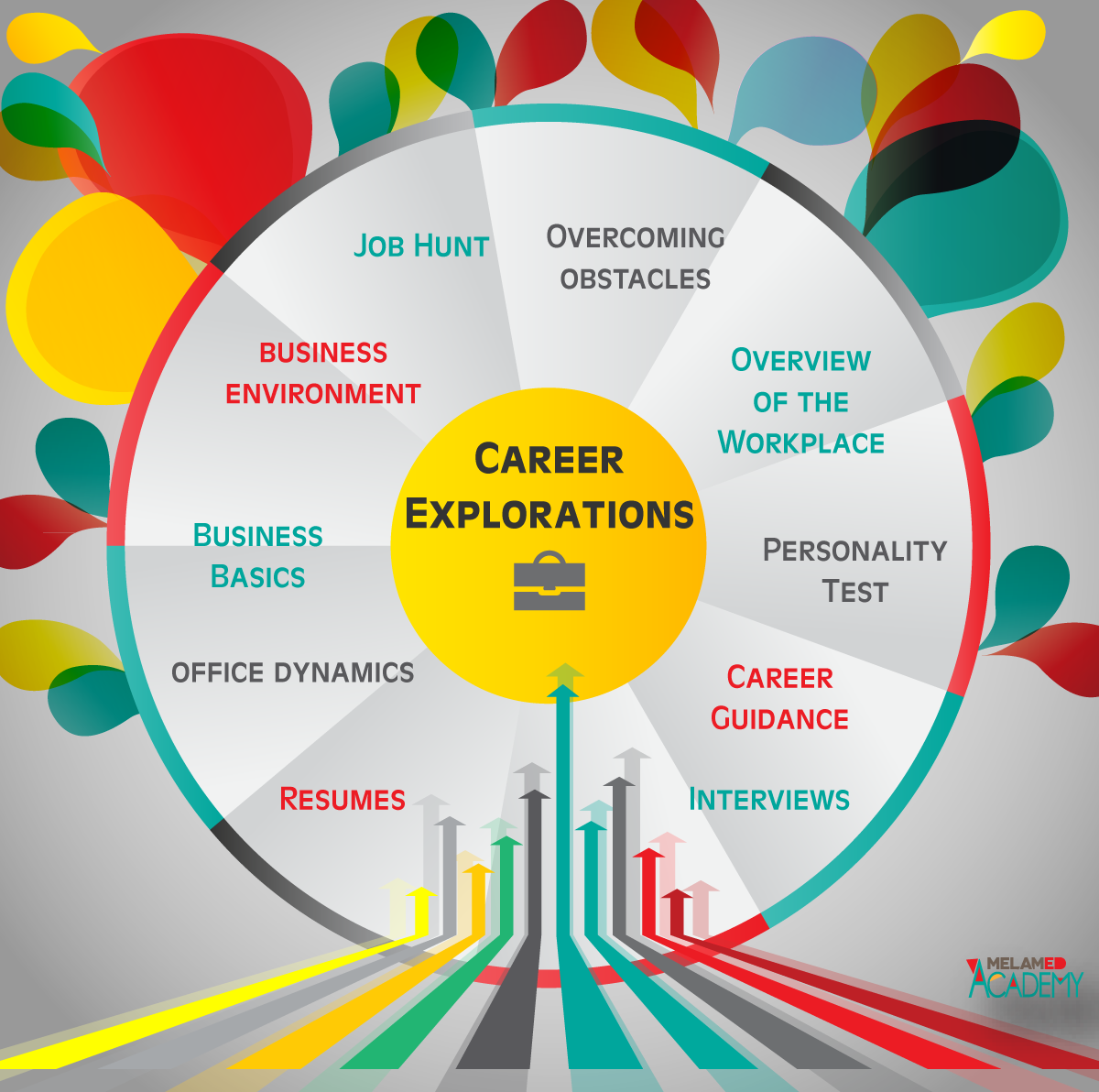career training center melamed academy career explorations
